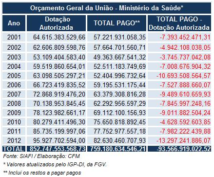 Orçamento Geral da União de 2001 a 2012