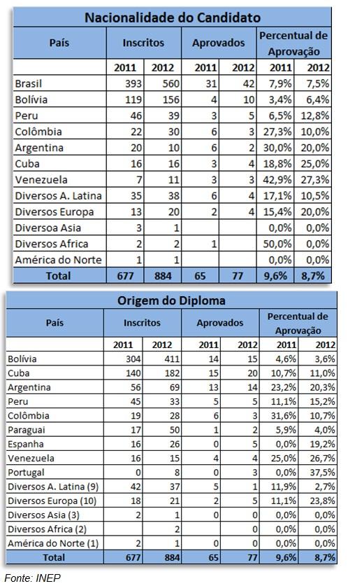 Resultados do Revalida 2011 e 2012