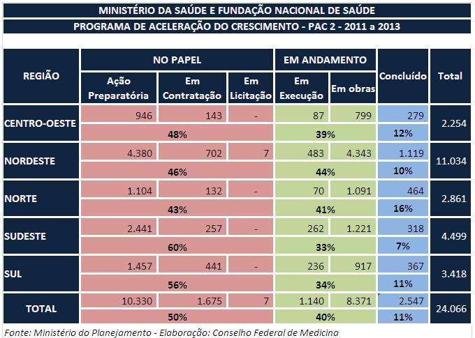 Quadro com desempenho regional do PAC Saúde