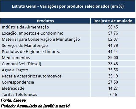 Inflação acumulada em produtos e serviços