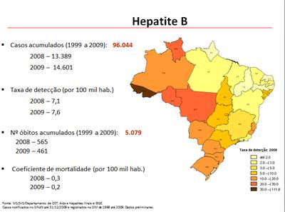 Dados hepatite B no Brasil