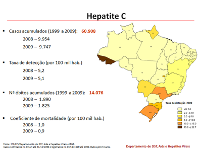 Dados hepatite C no Brasil