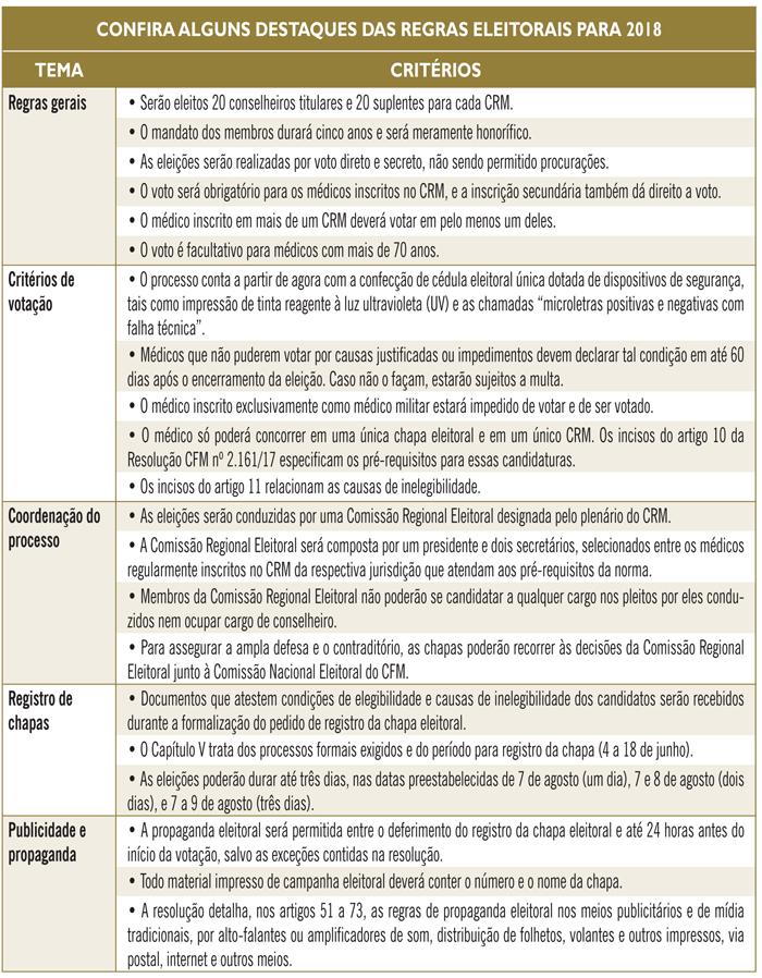 Fonte: jornal Medicina 276